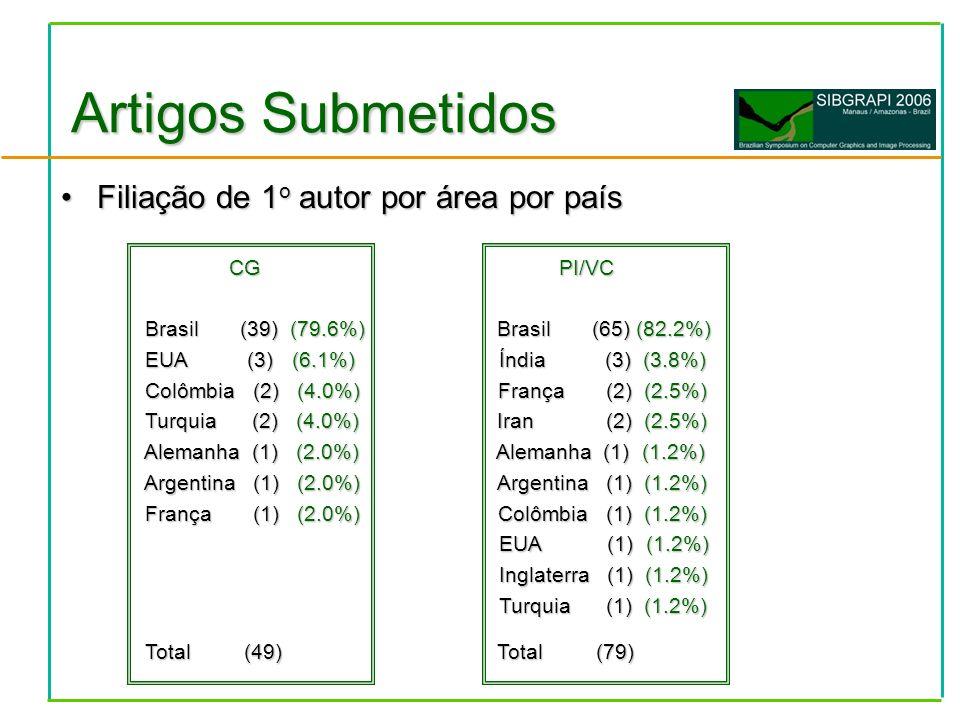 Filiação de 1 o autor por área por paísFiliação de 1 o autor por área por país CG PI/VC CG PI/VC Brasil (39) (79.6%) Brasil (65) (82.2%) Brasil (39) (79.6%) Brasil (65) (82.2%) EUA (3) (6.1%) Índia (3) (3.8%) EUA (3) (6.1%) Índia (3) (3.8%) Colômbia (2) (4.0%) França (2) (2.5%) Colômbia (2) (4.0%) França (2) (2.5%) Turquia (2) (4.0%) Iran (2) (2.5%) Turquia (2) (4.0%) Iran (2) (2.5%) Alemanha (1) (2.0%) Alemanha (1) (1.2%) Alemanha (1) (2.0%) Alemanha (1) (1.2%) Argentina (1) (2.0%) Argentina (1) (1.2%) Argentina (1) (2.0%) Argentina (1) (1.2%) França (1) (2.0%) Colômbia (1) (1.2%) França (1) (2.0%) Colômbia (1) (1.2%) EUA (1) (1.2%) EUA (1) (1.2%) Inglaterra (1) (1.2%) Inglaterra (1) (1.2%) Turquia (1) (1.2%) Turquia (1) (1.2%) Total (49) Total (79) Total (49) Total (79) Artigos Submetidos