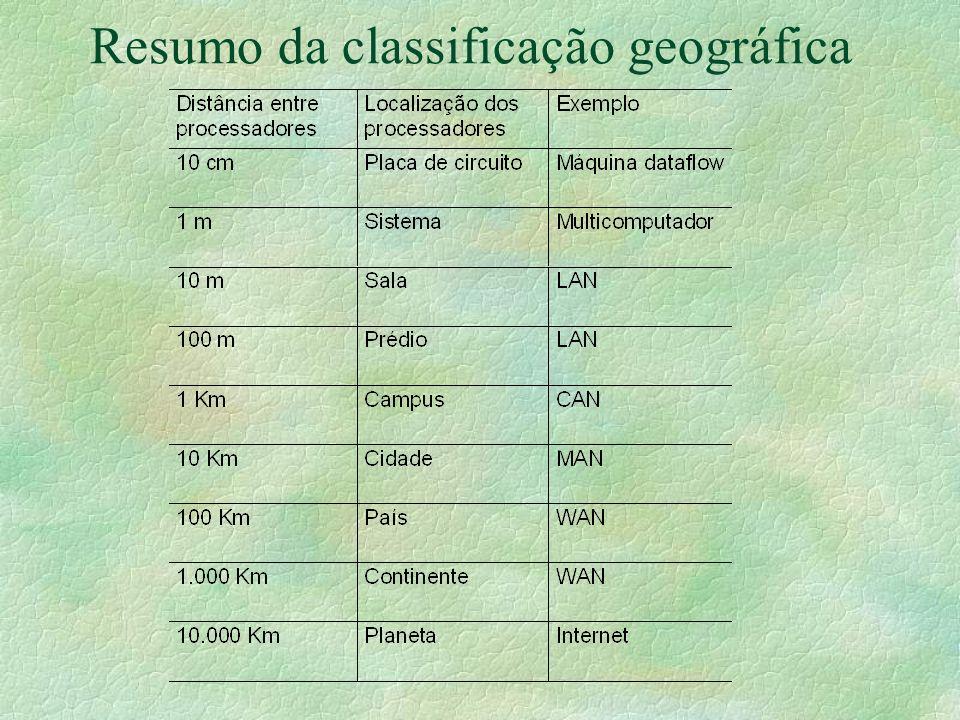 Resumo da classificação geográfica