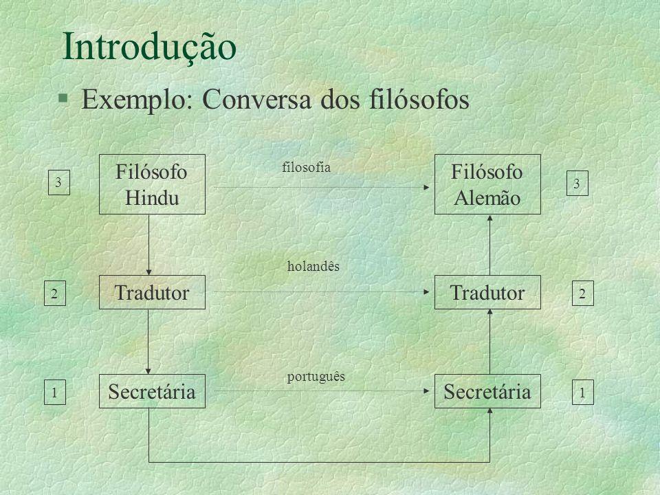 Introdução §Exemplo: Conversa dos filósofos Filósofo Hindu Filósofo Alemão Secretária Tradutor filosofia holandês português 3 3 22 11