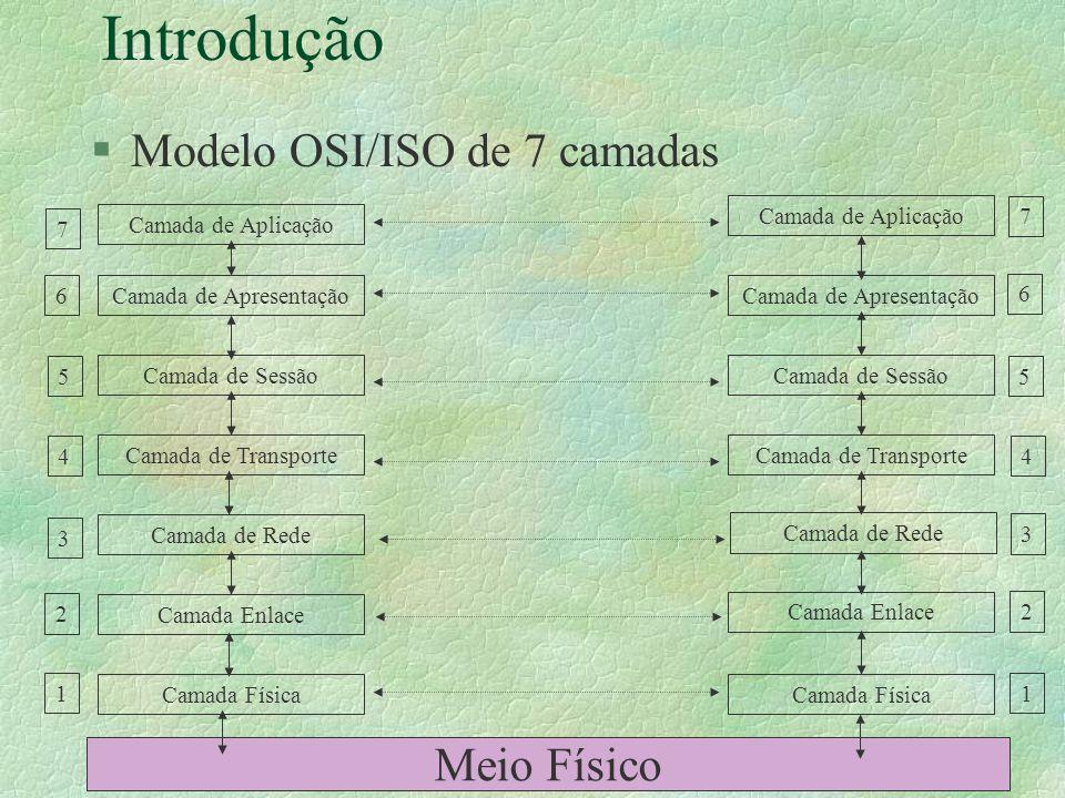 Introdução §Modelo OSI/ISO de 7 camadas Meio Físico Camada Física Camada de Transporte Camada de Apresentação Camada de Aplicação Camada Enlace Camada