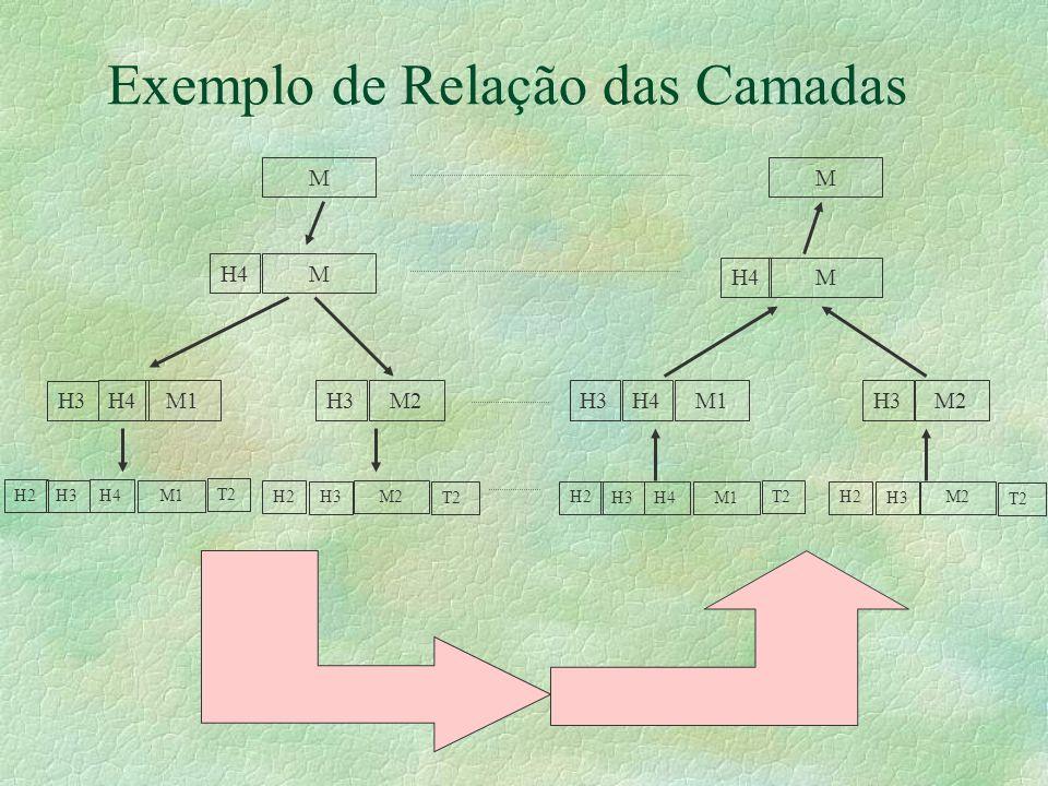 Exemplo de Relação das Camadas MM M MH4 M1H4 H3 M1H4H3M2H3M2H3 M1 H4 H3 H2 T2M2 H3 H2 T2 M1 H4 H3 H2 T2M2 H3 H2 T2