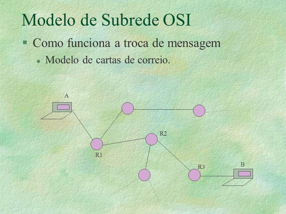 Modelo de Subrede OSI §Como funciona a troca de mensagem l Modelo de cartas de correio. A B R1 R2 R3