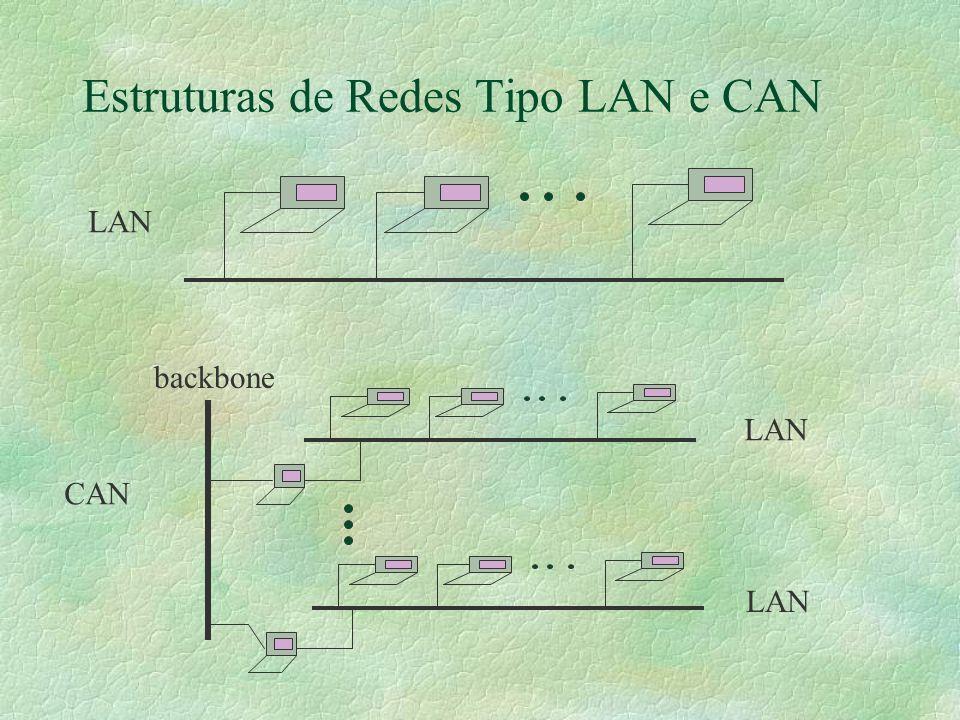 Estrutura de Redes MAN CAN LAN backbone CAN LAN backbone MAN Backbone de Alta Velocidade