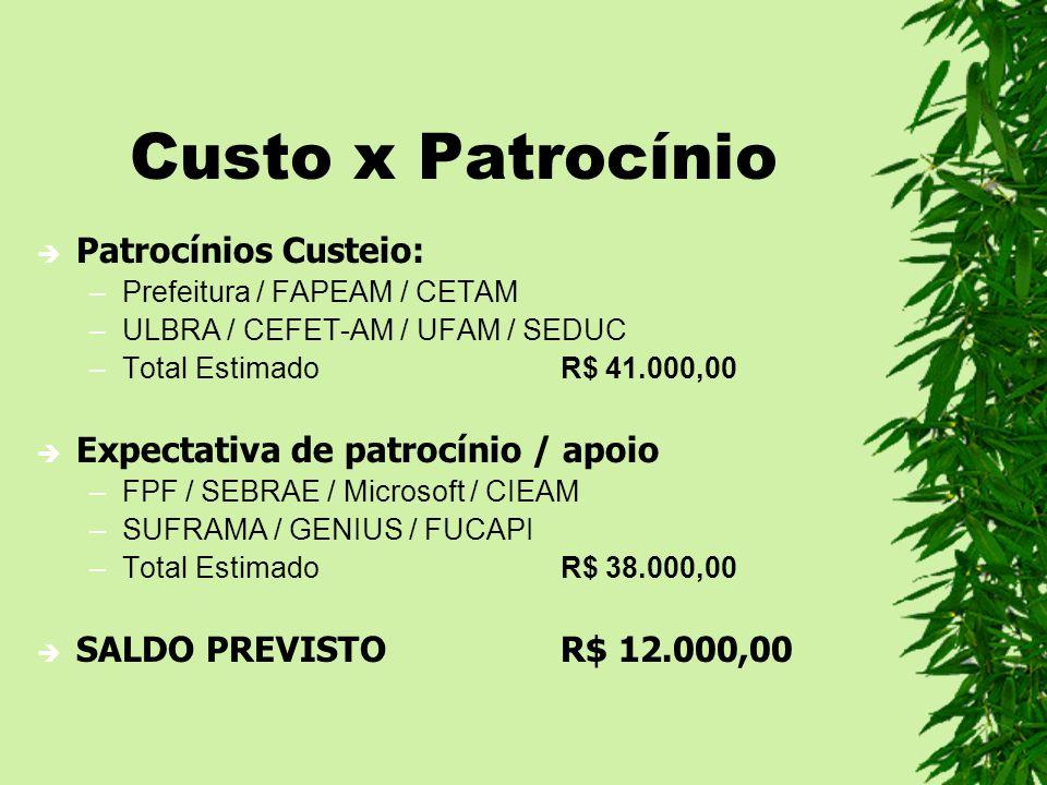 Custo x Patrocínio Patrocínios Custeio: –Prefeitura / FAPEAM / CETAM –ULBRA / CEFET-AM / UFAM / SEDUC –Total EstimadoR$ 41.000,00 Expectativa de patro