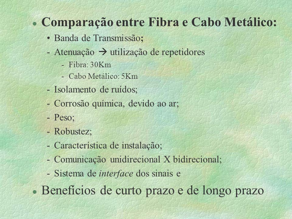 Meios de Transmissão §Princípio de funcionamento §Tipos de fibras: -Multimodo: Possui vários modos, devido ao fenômeno de espalhamento do sinal.