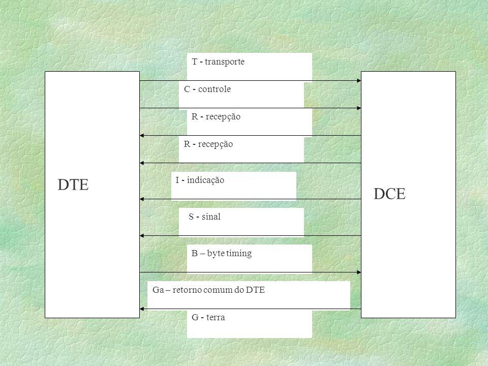 Comunicação Local Assíncrona -Há apenas dois componentes: DTE e DCE.