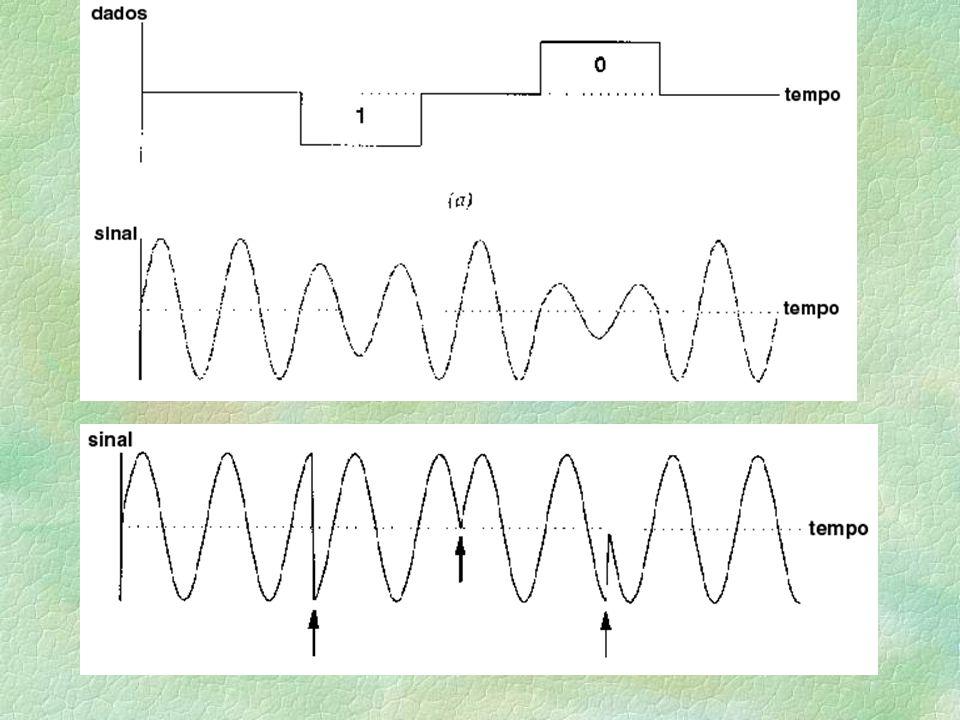 Comunicação de Longa Distância §Portadoras l Sinais Senoidais l Menor atenuação do que pulsos retangulares.