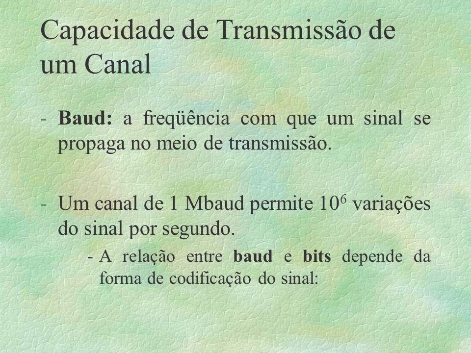 Capacidade de Transmissão de um Canal -Baud: a freqüência com que um sinal se propaga no meio de transmissão.