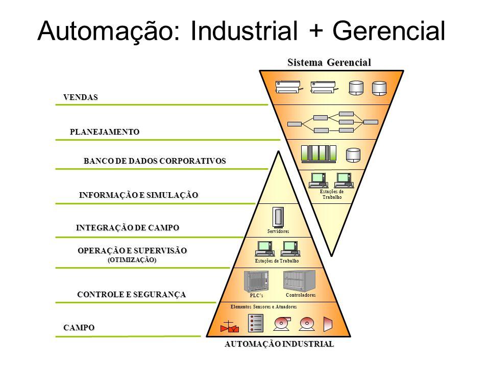 Estrutura da automação industrial Rede de Comunicação de Dados Local Processo Físico 1 SensoresAtuadores Condicionamento de sinais Controlador Local 1 Processo Físico n SensoresAtuadores Condicionamento de sinais Controlador Local n...