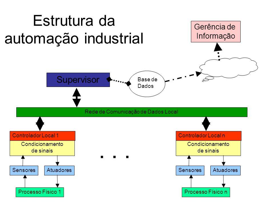 Estrutura da automação industrial Rede de Comunicação de Dados Local Processo Físico 1 SensoresAtuadores Condicionamento de sinais Controlador Local 1