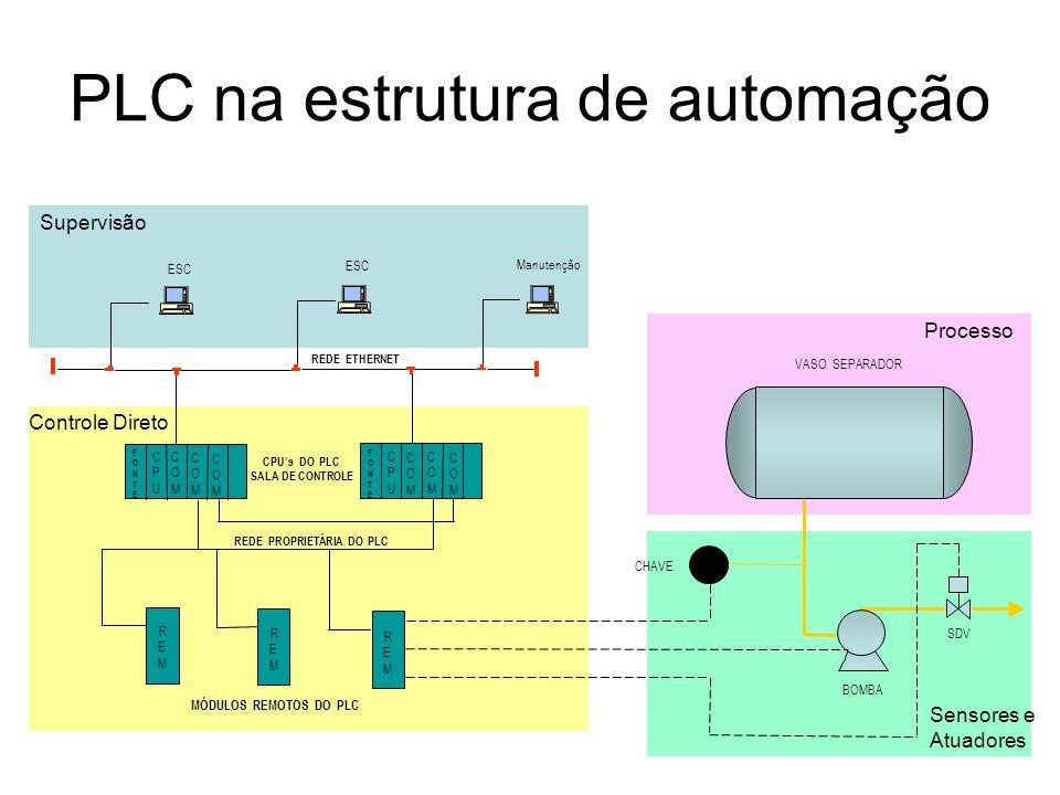 Arquitetura de Automação PLC ETHERNET SALA DE RÁDIO PL C ELÉTRICA PLC ESD / FOGO&GÁS PLC CONTROLE DE PROCESSOS LASTRO ESC M M ROTEADOR REPETIDOR M SALA DE CONTROLE REDES DE CAMPO OU CABOS INDIVIDUAIS INSTRUMENTOS DE CAMPO