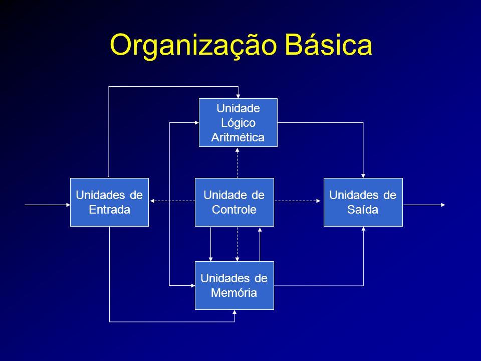 Organização Básica Unidade de Controle Unidade Lógico Aritmética Unidades de Memória Unidades de Entrada Unidades de Saída