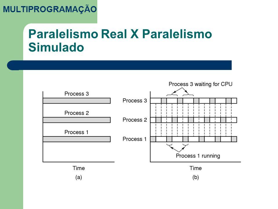 Paralelismo Real X Paralelismo Simulado MULTIPROGRAMAÇÃO
