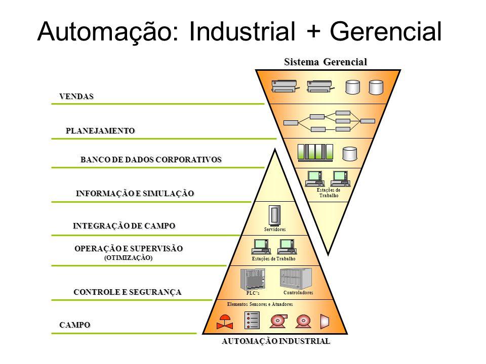 Automação: Industrial + GerencialVENDAS PLANEJAMENTO BANCO DE DADOS CORPORATIVOS INFORMAÇÃO E SIMULAÇÃO INTEGRAÇÃO DE CAMPO OPERAÇÃO E SUPERVISÃO (OTI