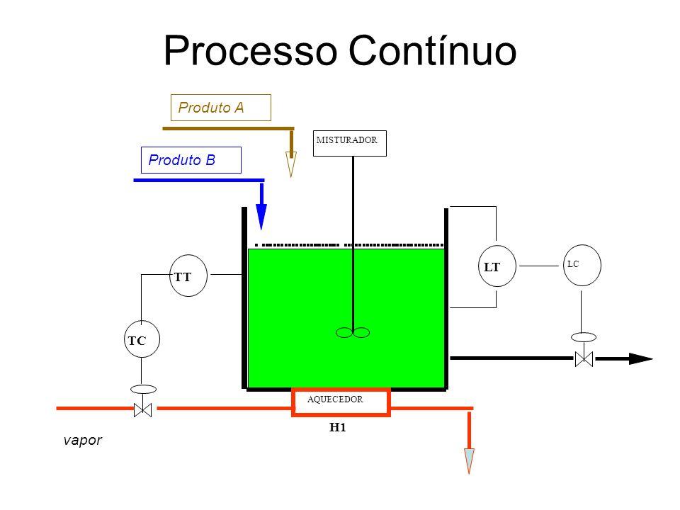 Processo Contínuo LT TT LC MISTURADOR AQUECEDOR H1 TC vapor Produto B Produto A