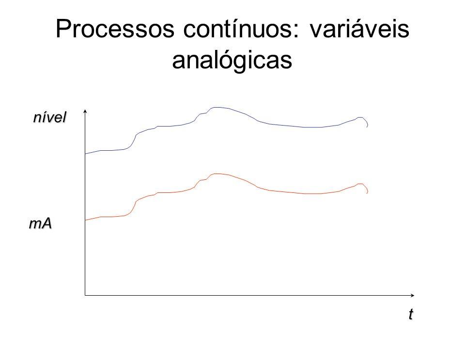 Processos contínuos: variáveis analógicasnívelmA t