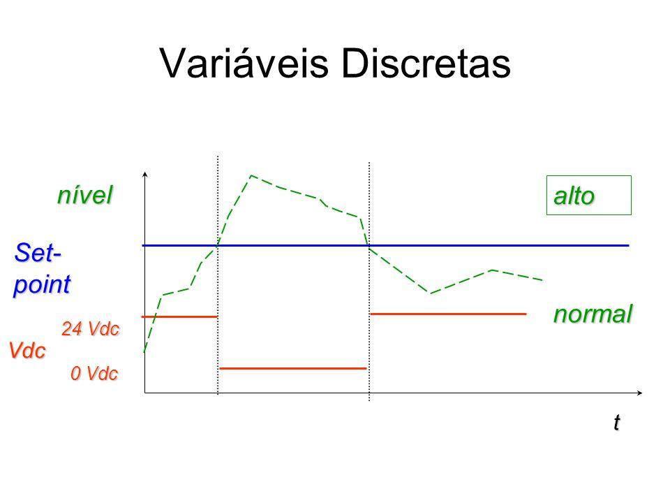 Variáveis Discretas t nível Vdc alto normal 24 Vdc 0 Vdc Set- point