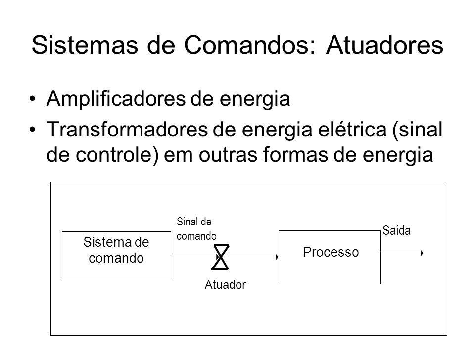 Sistemas de Comandos: Atuadores Amplificadores de energia Transformadores de energia elétrica (sinal de controle) em outras formas de energia Saída Si
