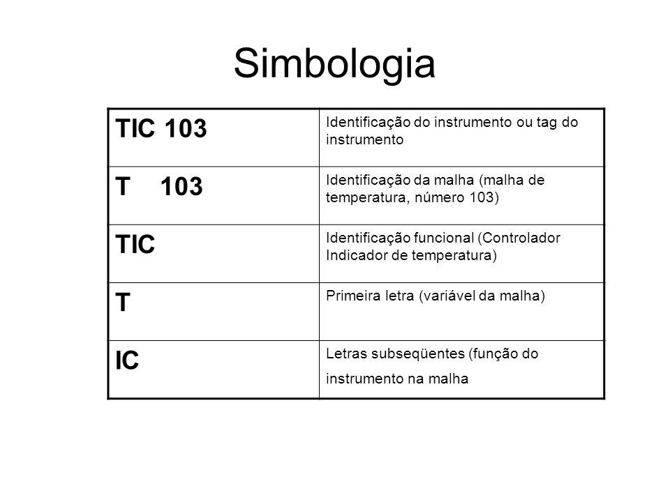 Simbologia TIC 103 Identificação do instrumento ou tag do instrumento T 103 Identificação da malha (malha de temperatura, número 103) TIC Identificaçã