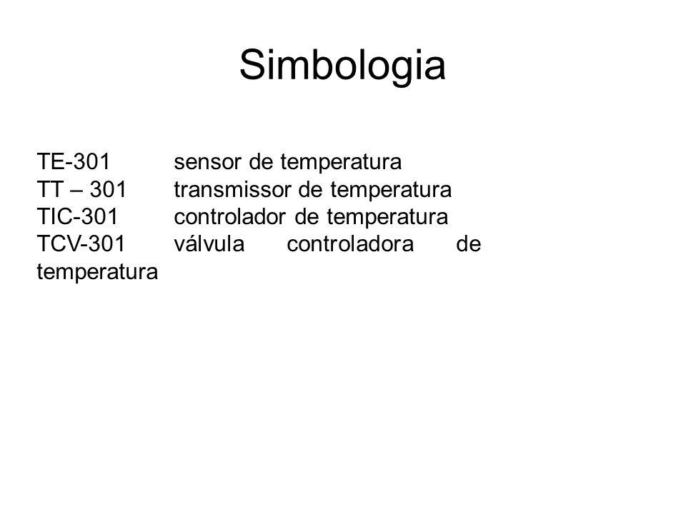 Simbologia TE-301sensor de temperatura TT – 301transmissor de temperatura TIC-301controlador de temperatura TCV-301válvula controladora de temperatura