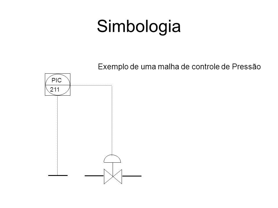 Simbologia PIC 211 Exemplo de uma malha de controle de Pressão