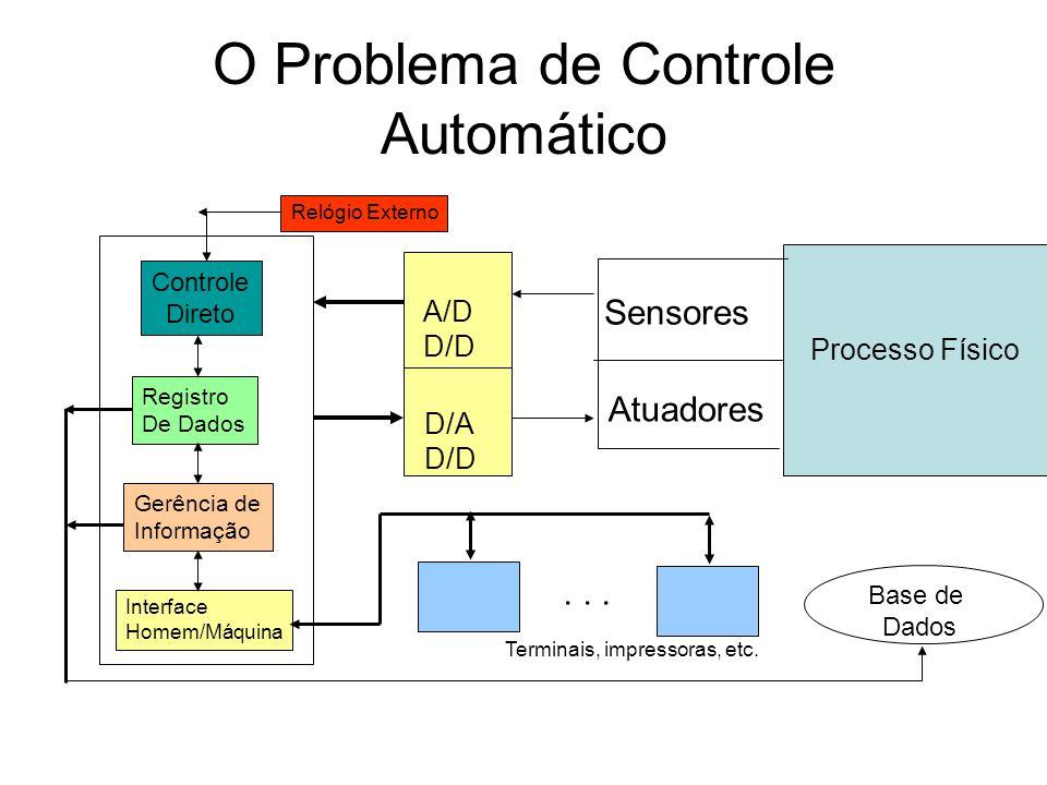 O Problema de Controle Automático Processo Físico Sensores Atuadores A/D D/D D/A D/D Relógio Externo Controle Direto Registro De Dados Gerência de Inf