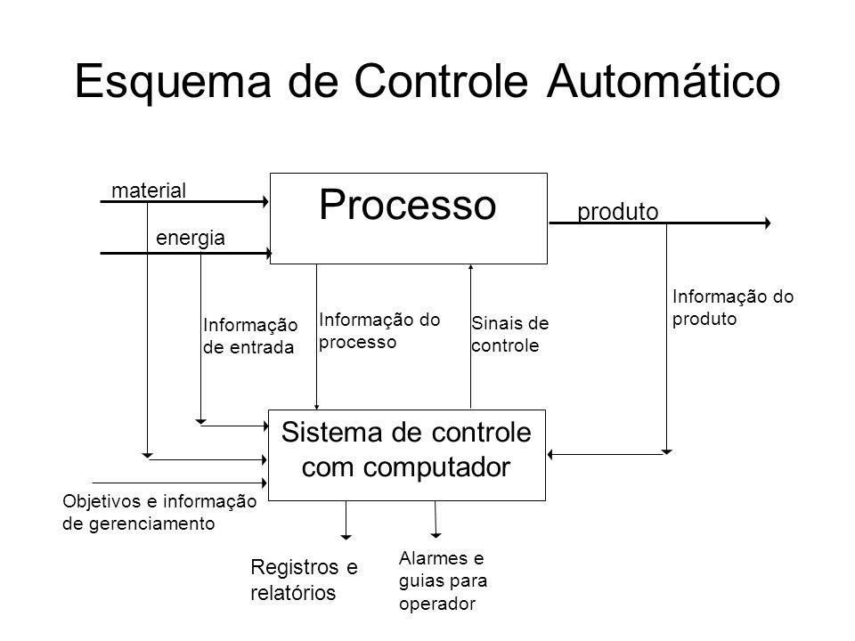 Esquema de Controle Automático Alarmes e guias para operador Processo Sistema de controle com computador material energia produto Informação do produt