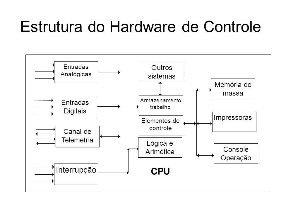 Estrutura do Hardware de Controle Entradas Analógicas Entradas Digitais Canal de Telemetria Outros sistemas Armazenamento trabalho Elementos de contro