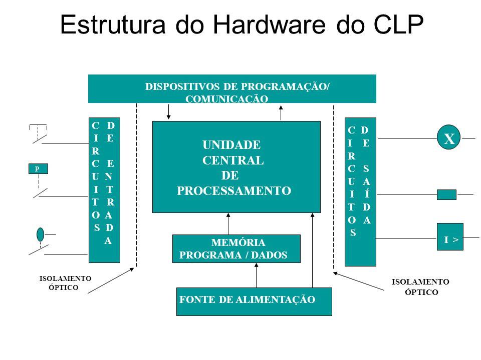 Estrutura do Hardware do CLP UNIDADE CENTRAL DE PROCESSAMENTO DISPOSITIVOS DE PROGRAMAÇÃO/ COMUNICAÇÃO MEMÓRIA PROGRAMA / DADOS FONTE DE ALIMENTAÇÃO C