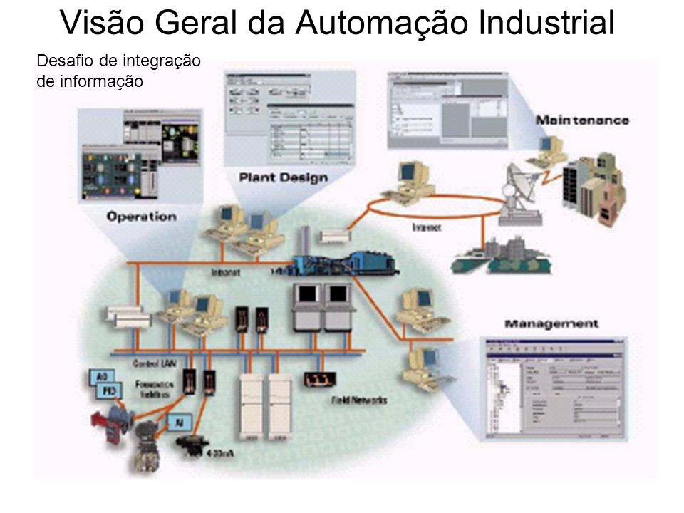 Desafio de integração de informação Visão Geral da Automação Industrial