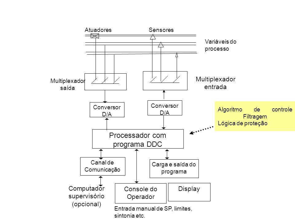 Algoritmo de controle Filtragem Lógica de proteção AtuadoresSensores Variáveis do processo Multiplexador entrada Multiplexador saída Conversor D/A Dis