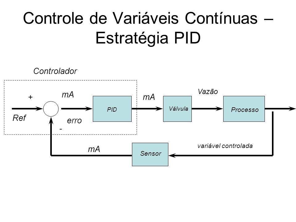 Controle de Variáveis Contínuas – Estratégia PID PID Válvula Processo Sensor mA Vazão Ref Controlador + - erro variável controlada
