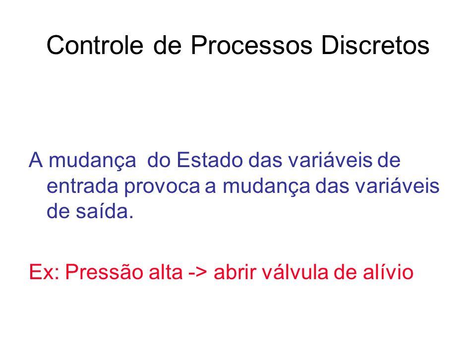 Controle de Processos Discretos A mudança do Estado das variáveis de entrada provoca a mudança das variáveis de saída. Ex: Pressão alta -> abrir válvu