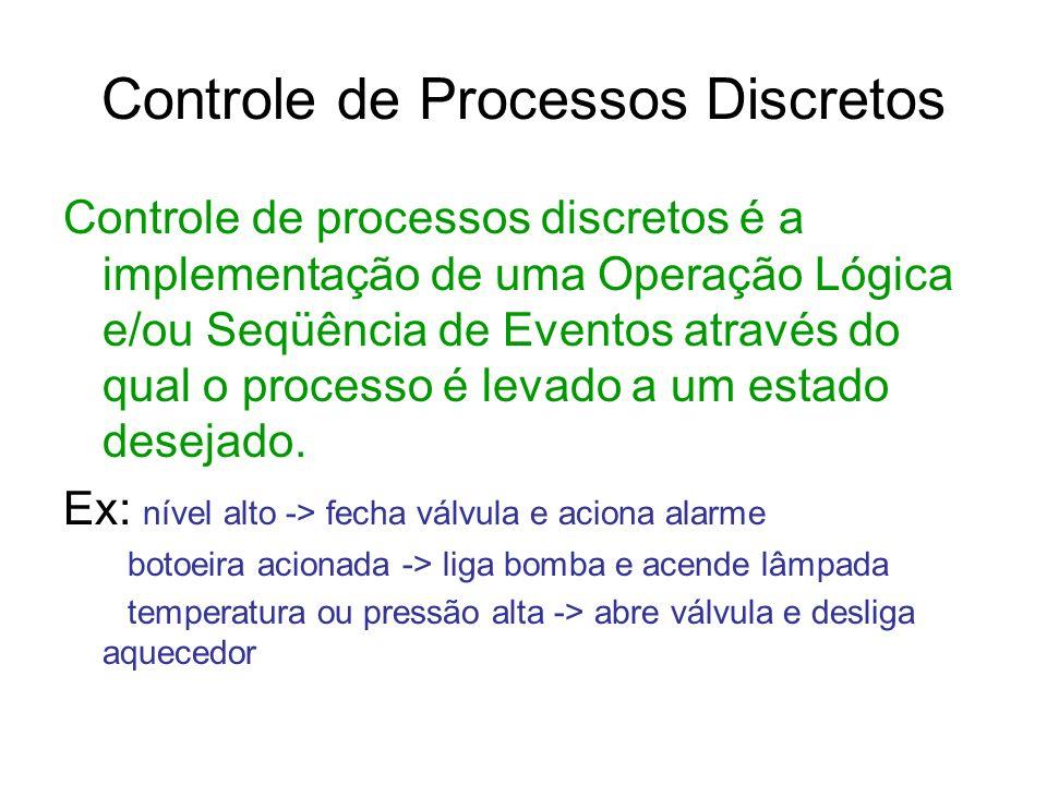Controle de Processos Discretos Controle de processos discretos é a implementação de uma Operação Lógica e/ou Seqüência de Eventos através do qual o p