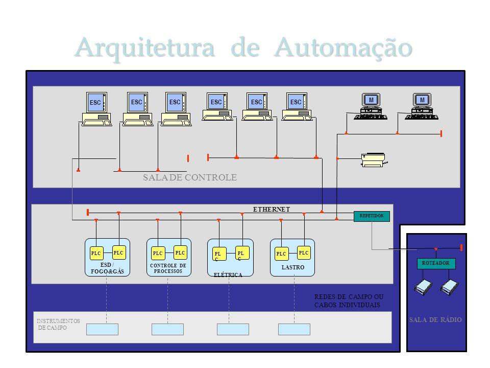 Arquitetura de Automação PLC ETHERNET SALA DE RÁDIO PL C ELÉTRICA PLC ESD / FOGO&GÁS PLC CONTROLE DE PROCESSOS LASTRO ESC M M ROTEADOR REPETIDOR M SAL