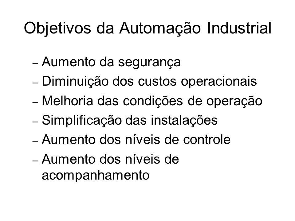 Objetivos da Automação Industrial – Aumento da segurança – Diminuição dos custos operacionais – Melhoria das condições de operação – Simplificação das