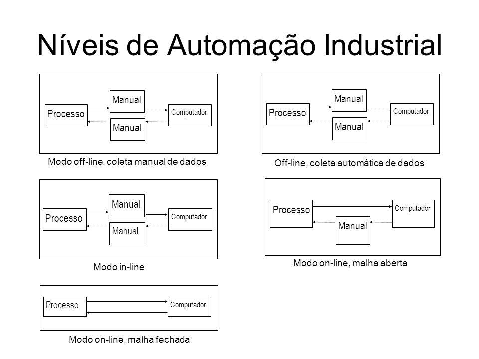 Níveis de Automação Industrial Processo Computador Manual Modo off-line, coleta manual de dados Processo Computador Manual Off-line, coleta automática