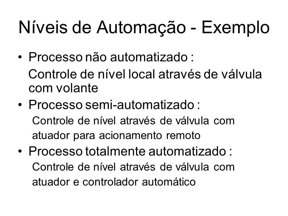 Níveis de Automação - Exemplo Processo não automatizado : Controle de nível local através de válvula com volante Processo semi-automatizado : Controle