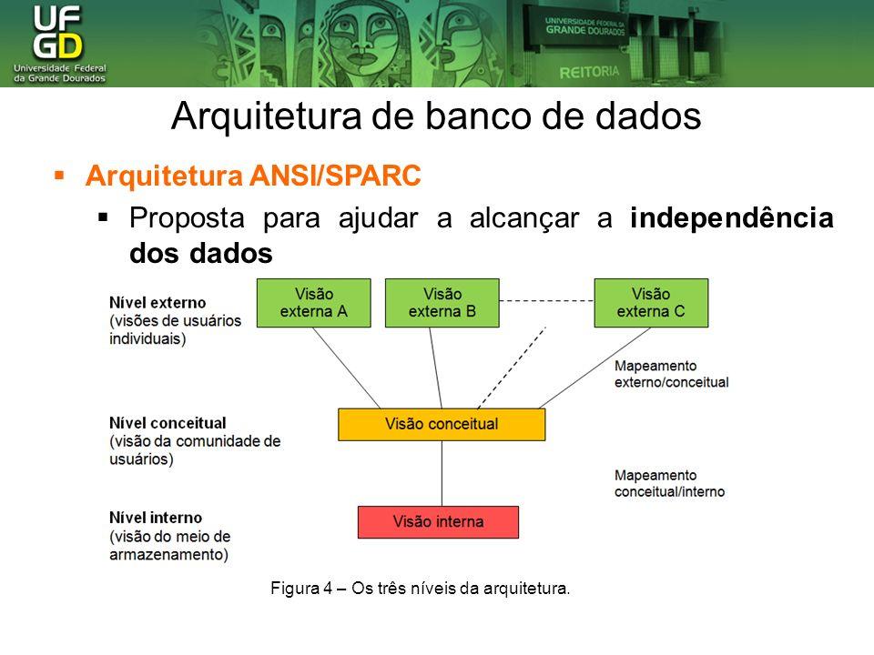 Arquitetura de banco de dados Arquitetura ANSI/SPARC Proposta para ajudar a alcançar a independência dos dados Figura 4 – Os três níveis da arquitetur