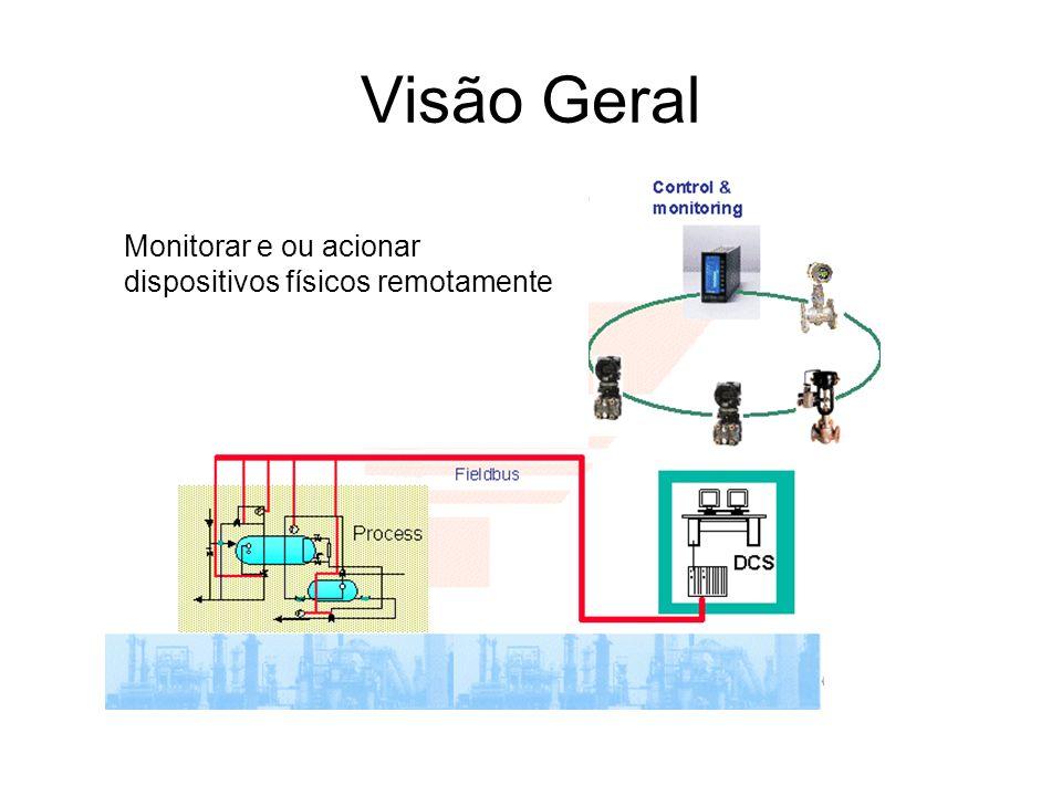 Visão Geral Monitorar e ou acionar dispositivos físicos remotamente