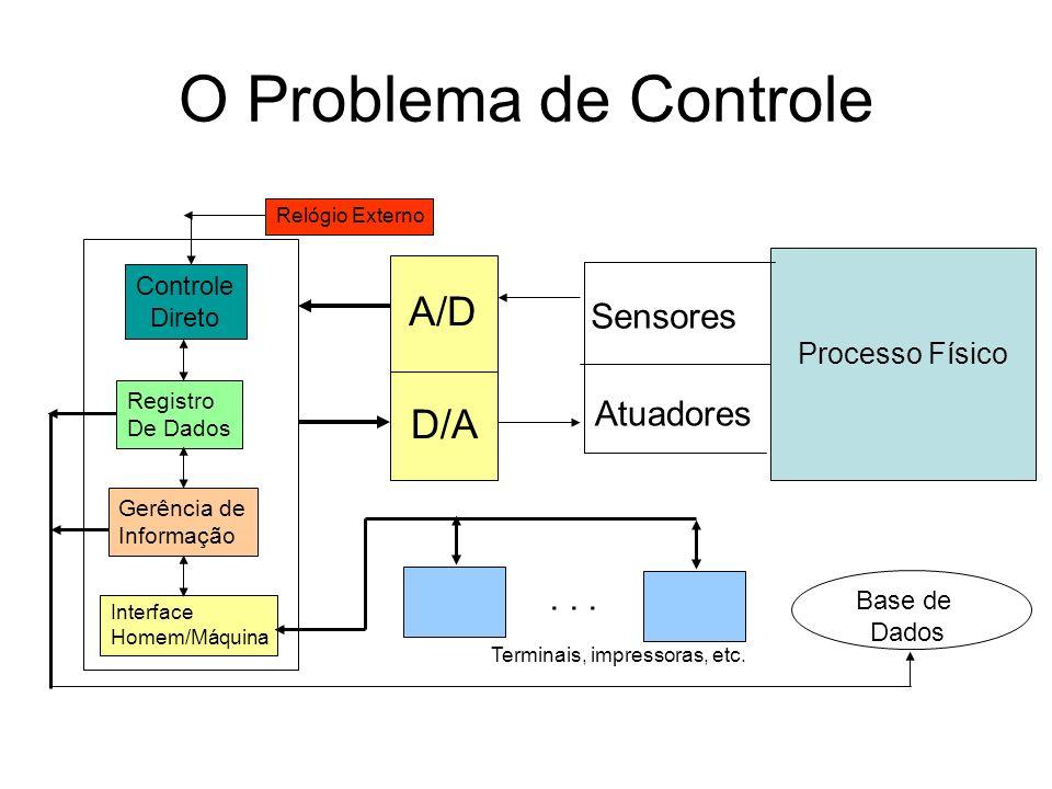 O Problema de Controle Processo Físico Sensores Atuadores A/D D/A Relógio Externo Controle Direto Registro De Dados Gerência de Informação Interface H