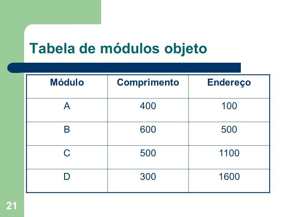 21 Tabela de módulos objeto MóduloComprimentoEndereço A400100 B600500 C 1100 D3001600