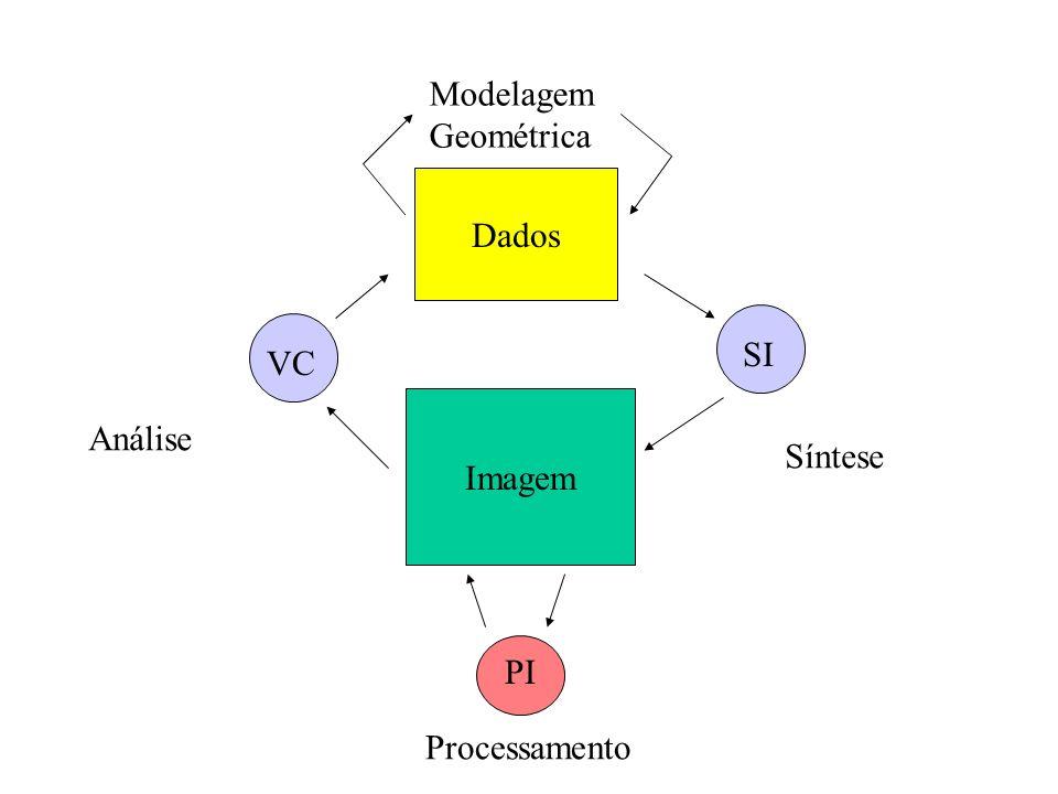 Imagem PI VC Dados SI Análise Síntese Processamento Modelagem Geométrica
