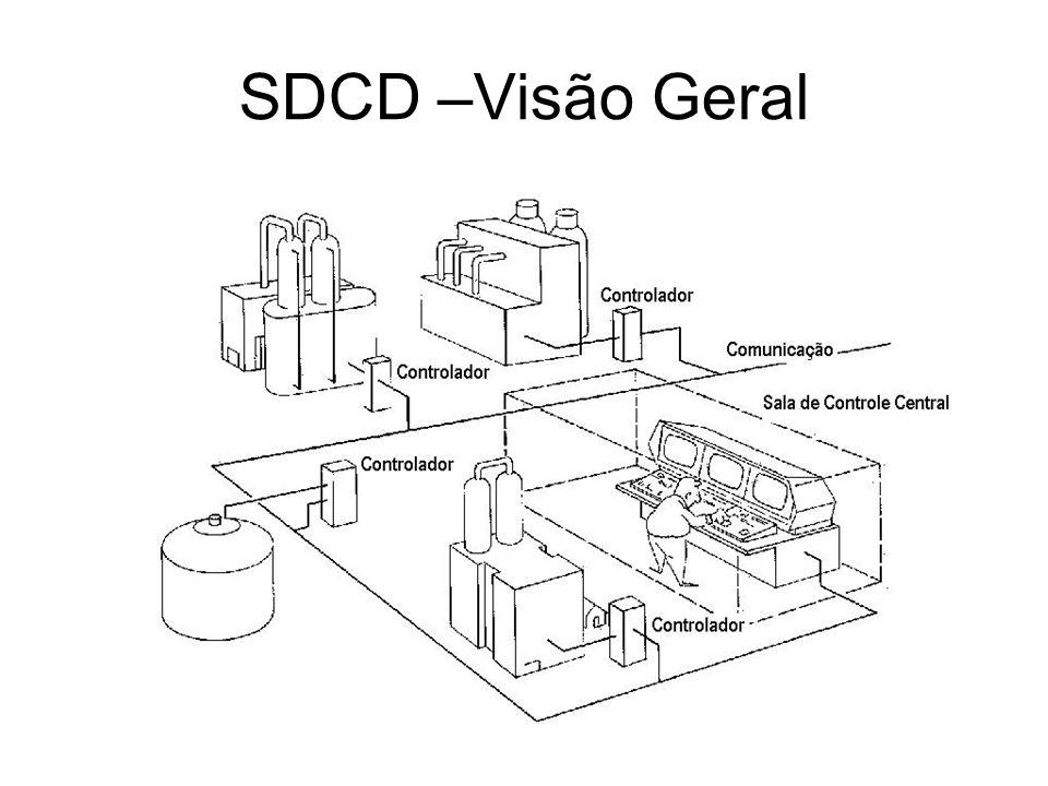 SDCD –Visão Geral
