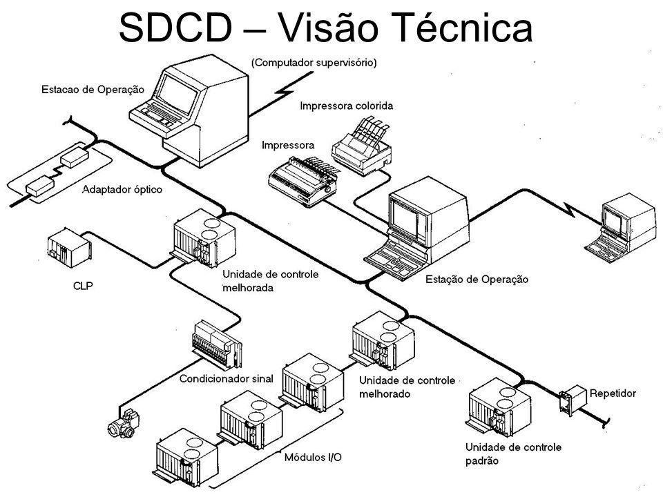 SDCD – Visão Técnica
