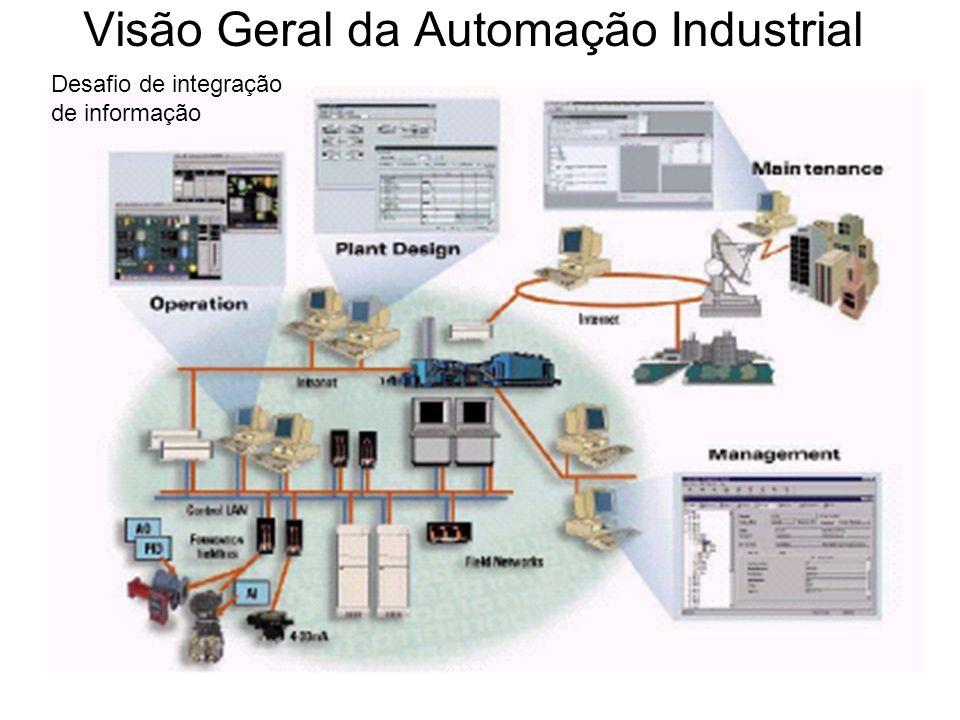 Níveis de Abstração do Problema Nível de Processos Físicos Nível de Sensores e Atuadores Nível de Controle Direto: PC, CLP Nível de Supervisão Nível de Gerência Nível de Rede de Comunicação Motores, robôs, caldeiras, etc.