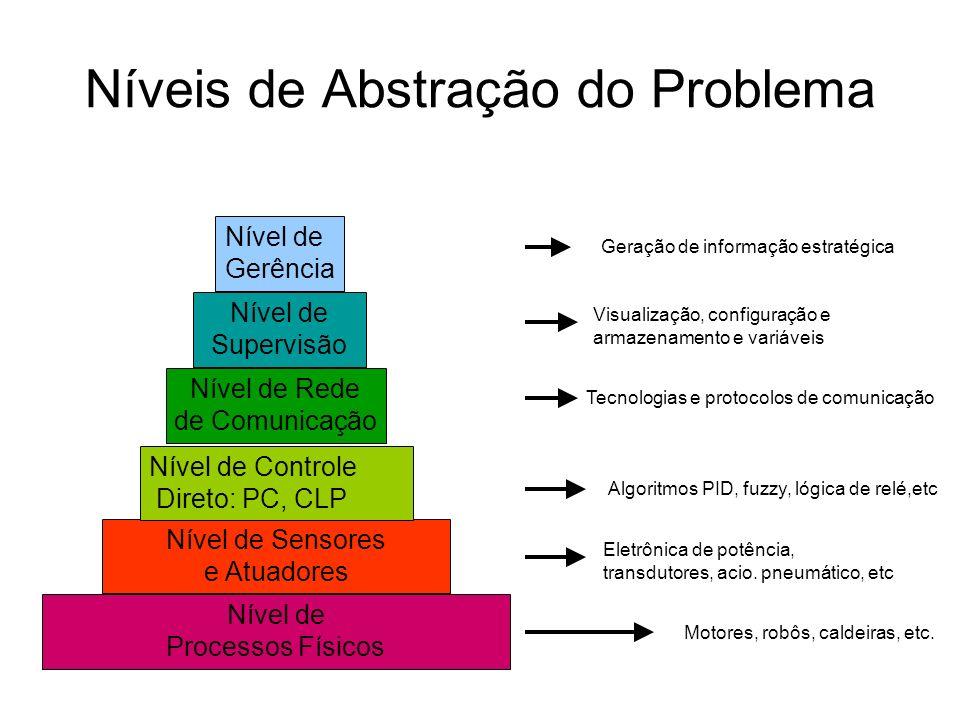 Níveis de Abstração do Problema Nível de Processos Físicos Nível de Sensores e Atuadores Nível de Controle Direto: PC, CLP Nível de Supervisão Nível d