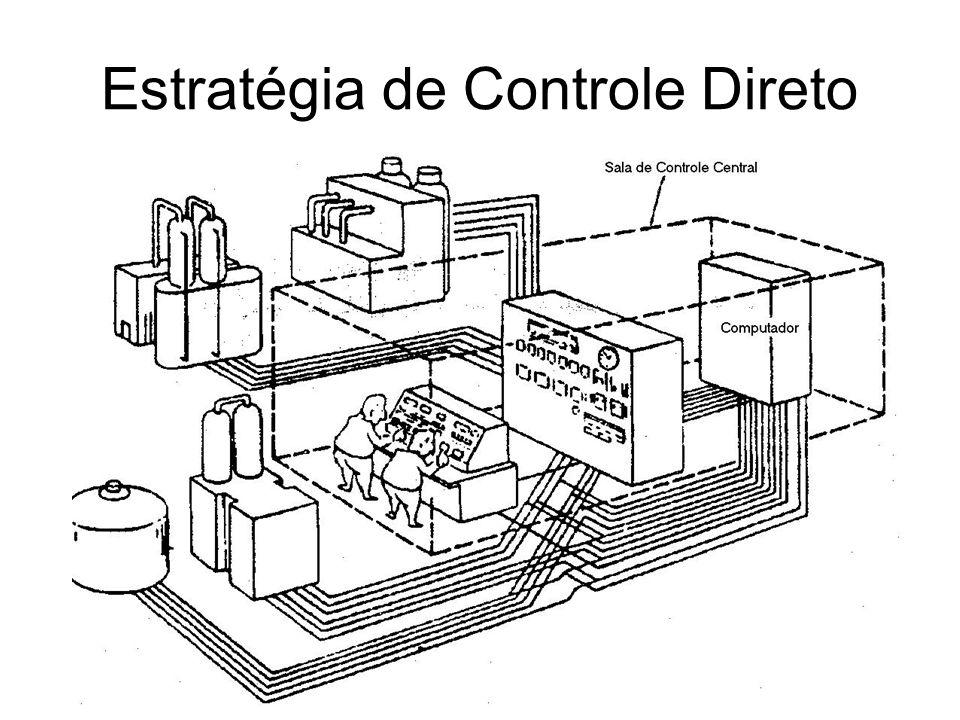 Estratégia de Controle Direto