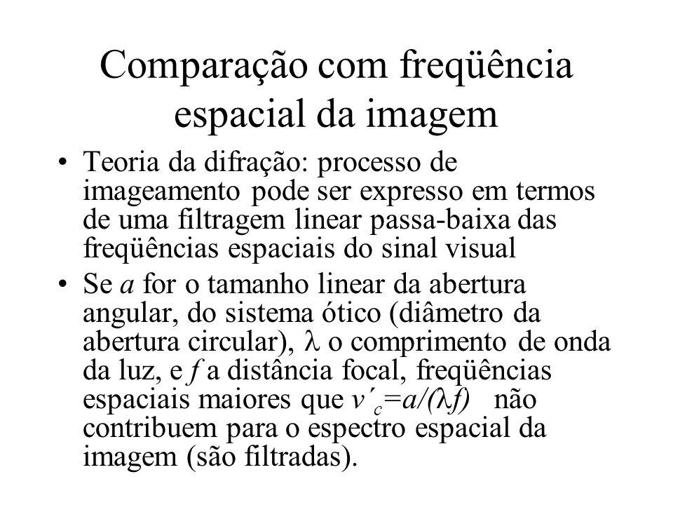 Comparação com freqüência espacial da imagem Teoria da difração: processo de imageamento pode ser expresso em termos de uma filtragem linear passa-bai