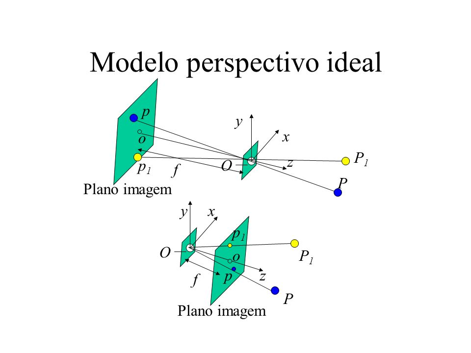 Parâmetros intrínsecos e extrínsecos (internos e externos) Parâmetros intrínsecos são os necessários para ligar as coordenadas de pixel de um ponto na imagem com as respectivas coordenadas no frame de câmera.